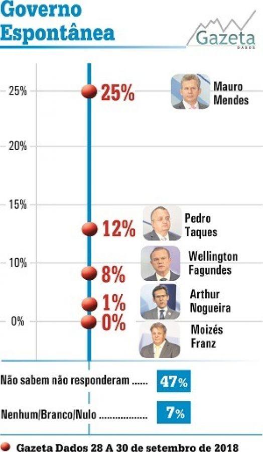 Foto: (Gazeta Dados) -